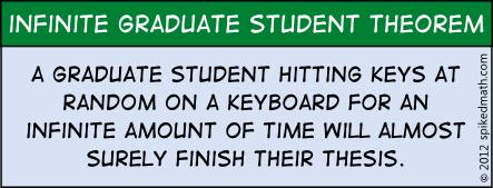 Infinite Graduate Student Theorem - Spiked Math