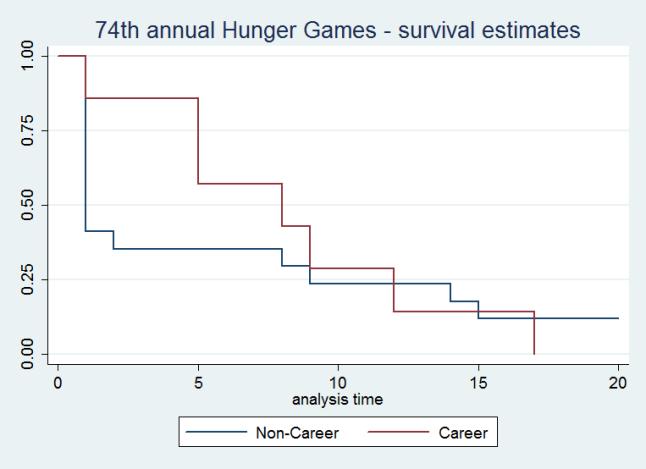 Brett Keller » Hunger Games survival analysis